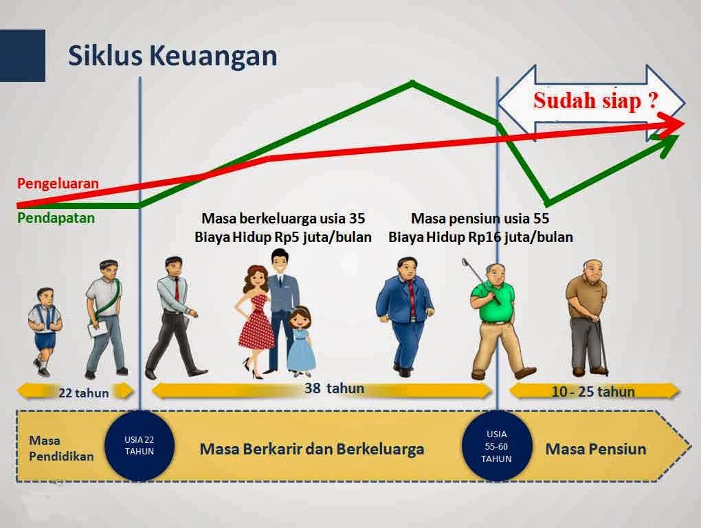 Siklus-Keuangan-dalam-Kehidupan